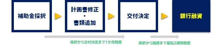 補助金採択→計画書修正・書類追加→交付決定→銀行融資|採択から交付決定まで1か月程度|採択から融資まで最短2週間程度