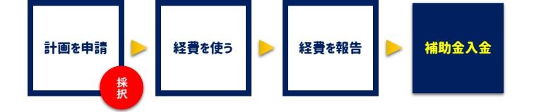 計画を申請→採択→経費を使う→経費を報告→補助金入金