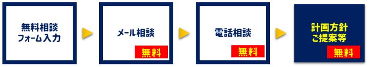 無料相談フォーム入力→メール相談(無料)→電話相談(無料)→計画方針ご提案等(無料)