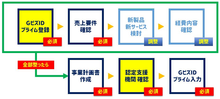 GビズIDプライム登録(必須)→売上要件確認(必須)→取組内容確認(調整)→経費明細確認(調整)→全部揃ったら→計画書作成→認定支援機関確認→GビズIDプライム入力
