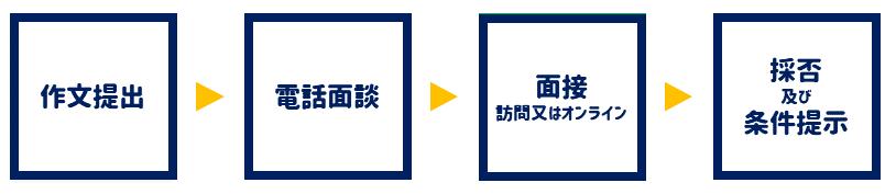 作文提出→電話面談→面接(訪問又はオンライン)→採否及び条件提示