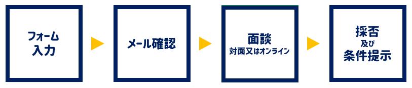 フォーム入力→メール確認→面談(対面又はオンライン)→採否及び条件提示